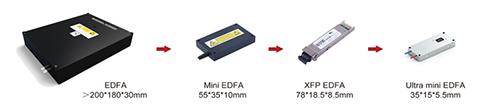 三石园科技响应EDFA小型化趋势CIOE展出系列小型无源器件