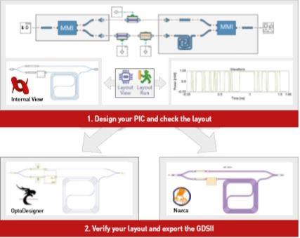 VPI光子ECOC2018展示针对欧洲InP制造平台SMART的新工具包
