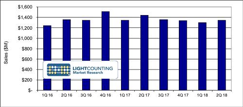 LightCounting:中兴受制裁没有影响Q2光模块市场成长
