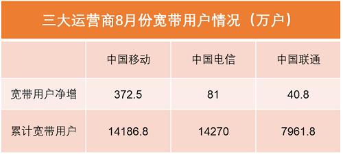 三大运营商发布8月运营报告:中国移动宽带用户将赶超中国电信