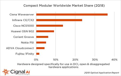Cignal AI上调年内200G/400G端口发货量预测