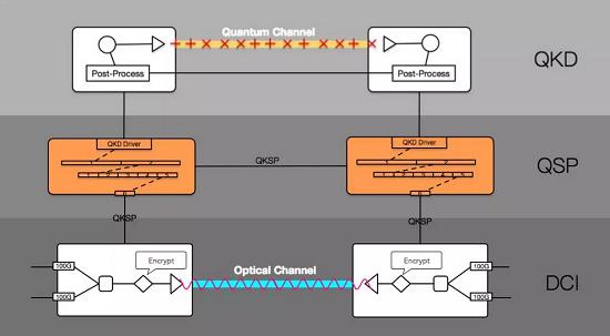 阿里巴巴部署200G高速率商用量子安全加密通信系统