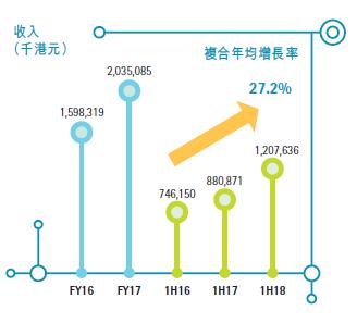 昂纳2018年上半年受益数据中心市场 光网络业务增长36%