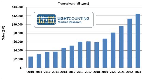 "LightCounting:拯救光模块市场的""云""未来5年光模块市场翻倍"