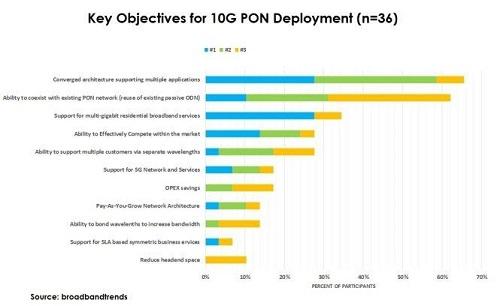 来WIOF看下一代PON的发展机会:10G PON的启动步骤