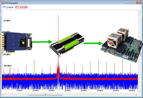 Spectrum仪器数字化仪新功能实现超长信号平均功能