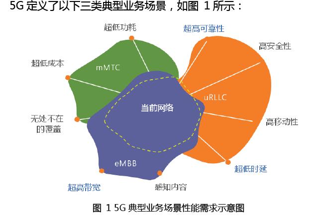 李莫非:5G亟需厘清技术路径