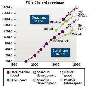 康宁:基于OM3/OM4的光纤通道连接方案