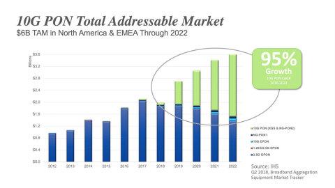 北美欧洲10G PON市场未来5年总容量达到60亿美元