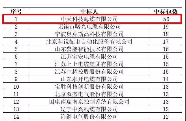 中天海缆斩获11月份国网中标企业头名桂冠