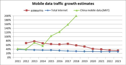 LightCounting看好5G时代接入网发展