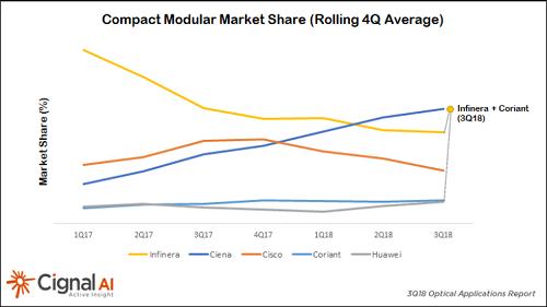 Cignal AI:小型模块化DCI市场引领北美3季度光网络市场