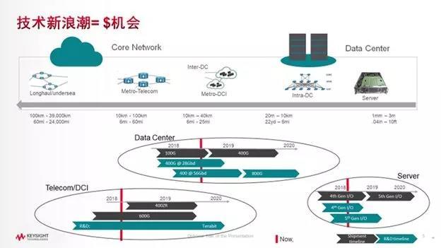 【12月21日|上海】光网络互联基础设施和高速数字设计和测试研讨会