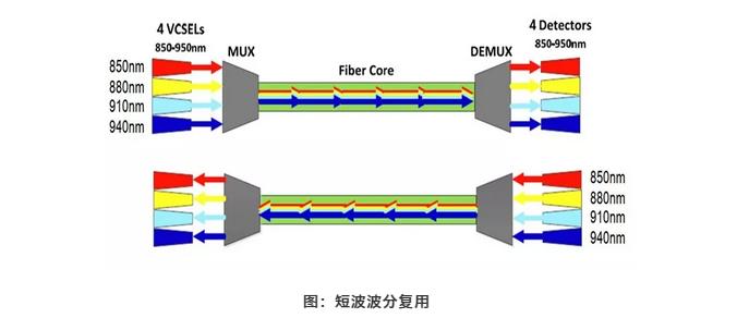 浅谈SWDM技术在多模光纤中的应用