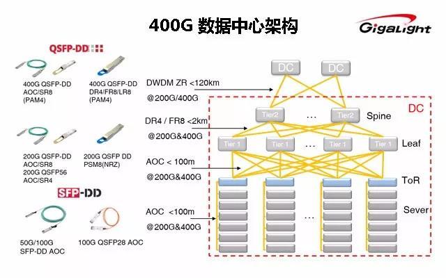 易飞扬和AT&T就400G QSFP56-DD AOC等产品签署战略合作备忘录