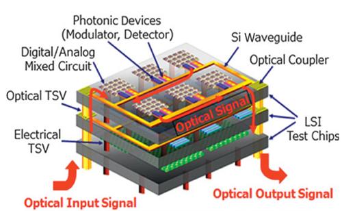 超大数据中心架构光电互联接口数量及类型浅谈(上