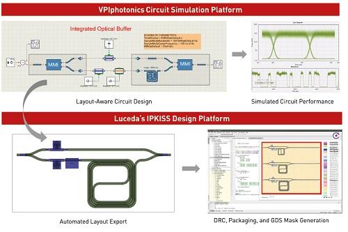 VPIphotonics Luceda合作为PIC设计者提供整合设计环境