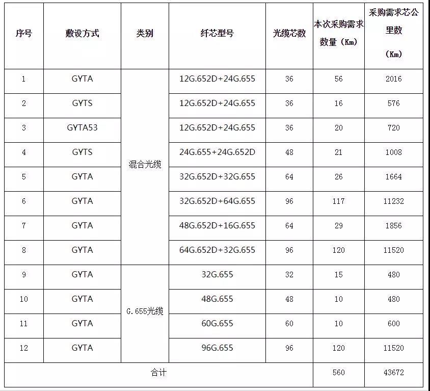 长飞独家中标湖南移动2018~2019年G.655光缆及混合光缆采购项目