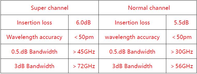 光迅科技推出应用于相干400G系统的超宽带AAWG