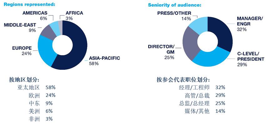 """2019年FTTH亚太大会将吸引超过500位电信行业领导人齐聚武汉,共同探讨""""光纤成就5G智慧城市"""""""