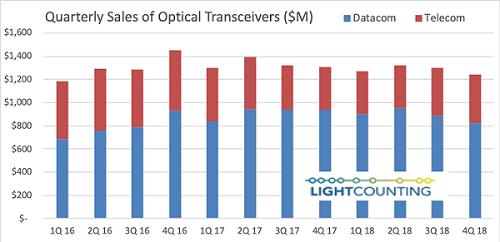 LightCounting称2018全年光模块市场同比下滑仅3%