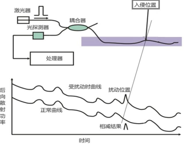 海缆状态监测中的信息安全浅析