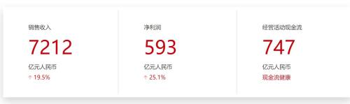 华为2018年全球销售收入7212亿元 净利润593亿元