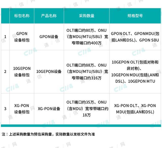 中国电信大手笔集采PON设备:XG-PON迎来规模部署