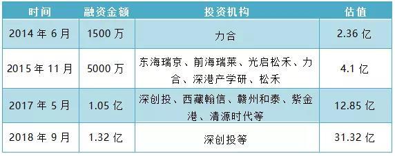 深圳杰普特科创板上市申请已获受理