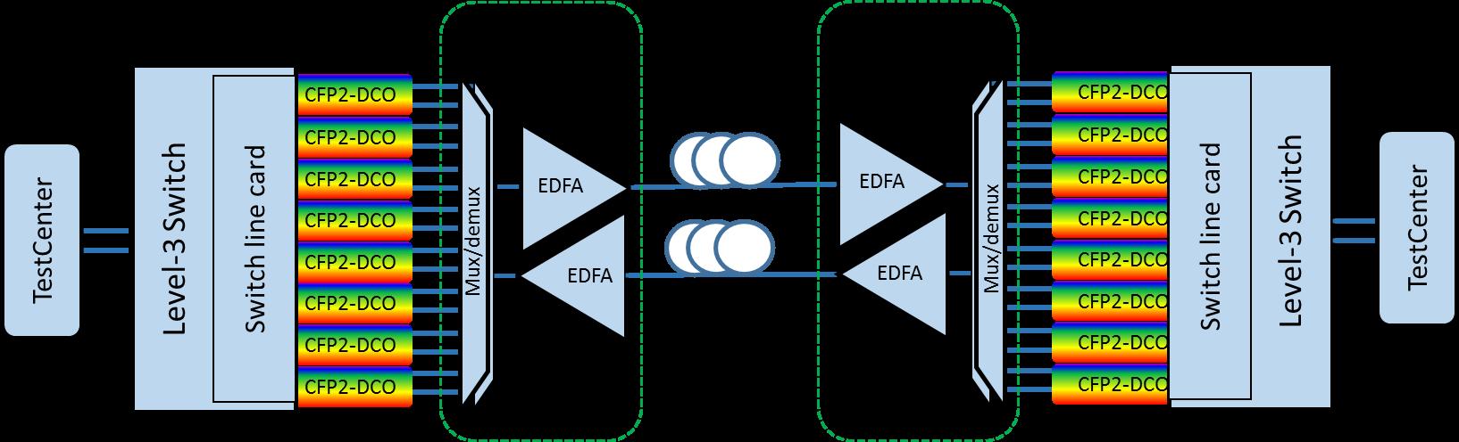 腾讯采用Acacia CFP2-DCO 完成200G IPoDWDM试验