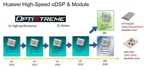 华为光网络2.0强调进一步依靠自身器件技术