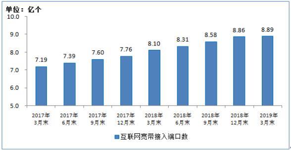 2019Q1国内光纤宽带网络加速建设 光纤端口占比近九成