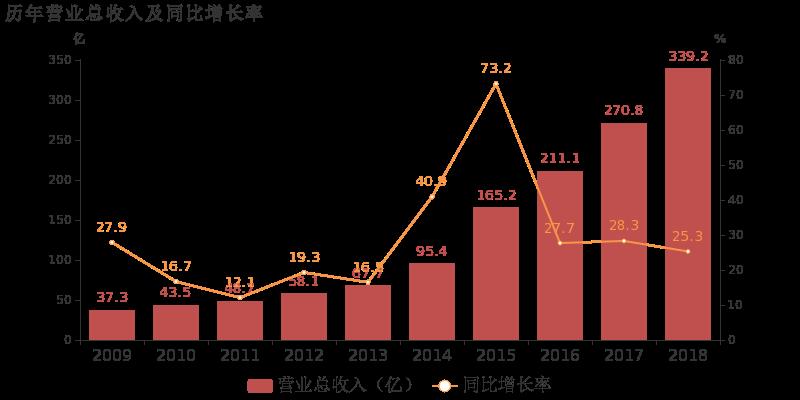 中天科技2018年营收339亿元 光通信业务增长7.42%