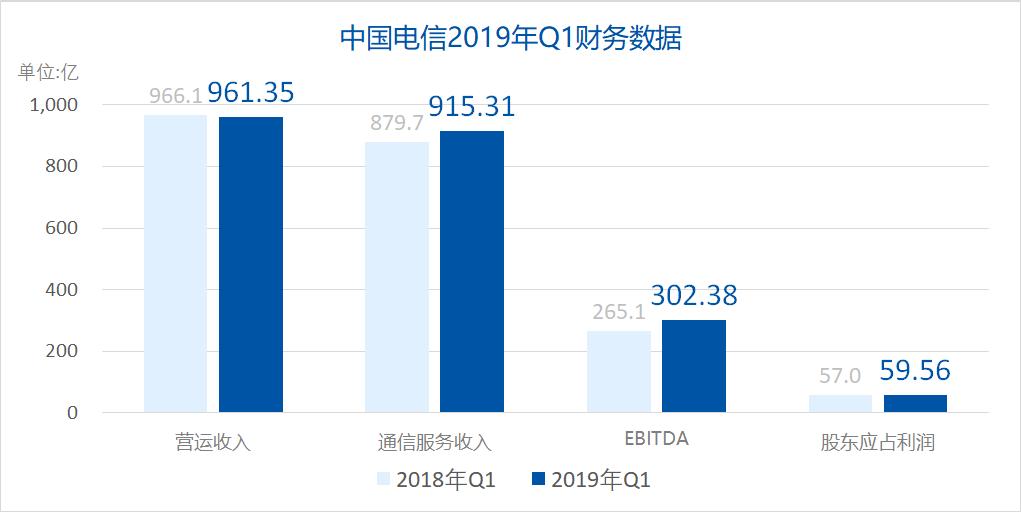 中国电信2019年Q1实现经营收入961.35亿元 净利润59.56亿元
