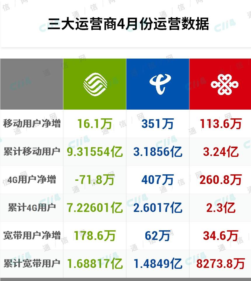 """三大运营商四月份运营数据分析:中国移动""""昨日""""危机重现"""