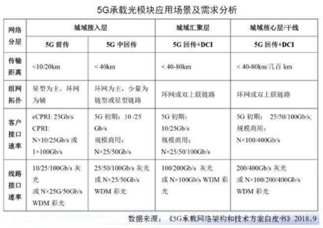 天孚推出25G光器件新品 助力5G通信