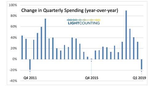 LightCounting:数据中心光模块市场可能会进入下滑周期