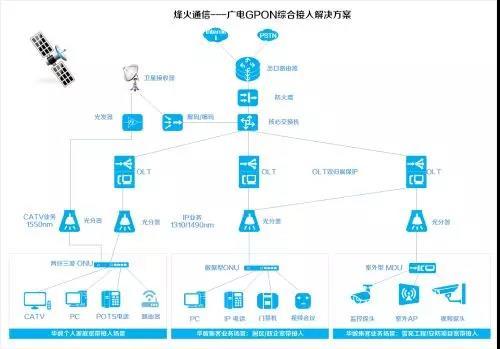 烽火广电GPON解决方案:让更敏捷的超宽网络服务浙江华数