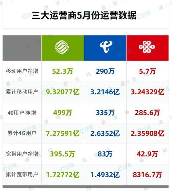 三大运营商五月份运营数据分析:中国移动总量增长第一