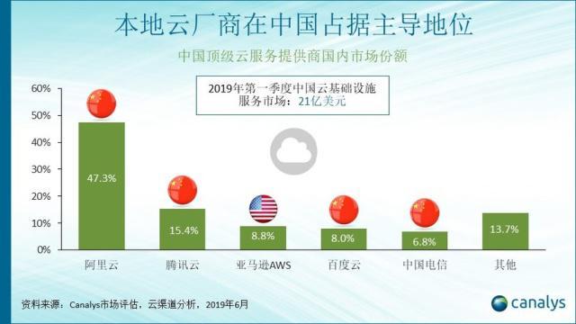 Canalys报告称阿里独占中国云计算近半份额 腾讯第二