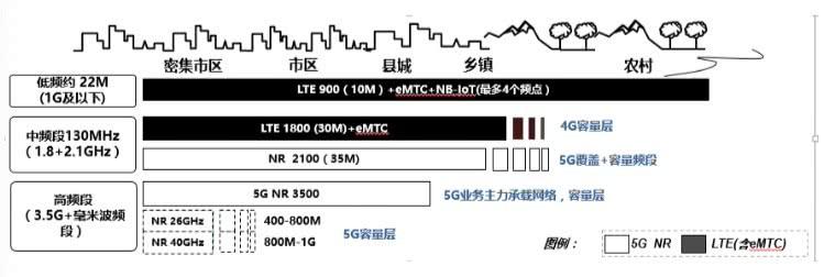联通首度披露5G基站设备路标规划:目标建设4G+5G两张网