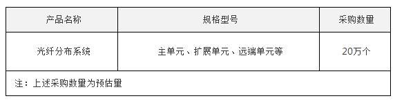 中国电信启动2019年光纤分布系统集采:数量约为20万个