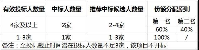四川移动发布2019-2021年G.655光缆集采:总长度764皮长公里