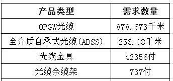 国家电网发布光缆及附件集采公告:OPGW光缆超878千米