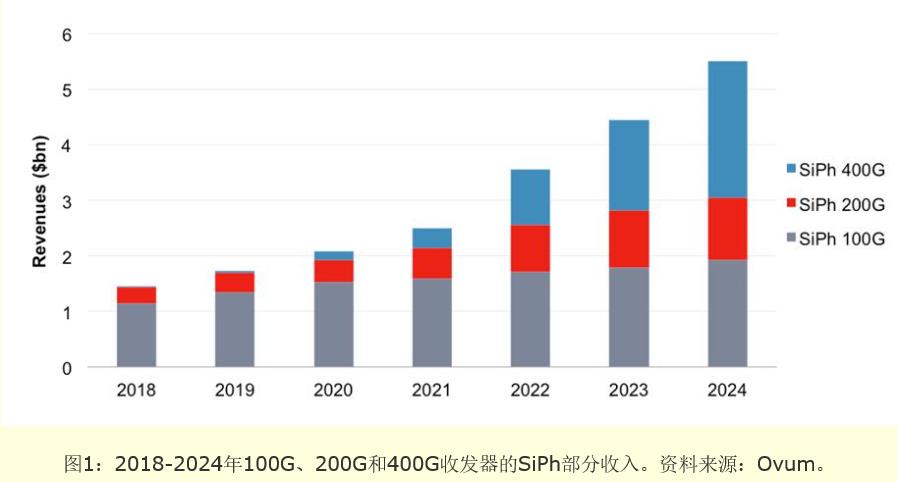 Ovum预测:2024年SiPh收发器整体市场占比将达40%