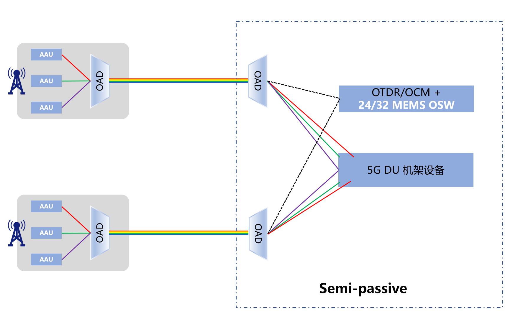 武汉嘉迅光电推出1×32非拼接MEMS光开关