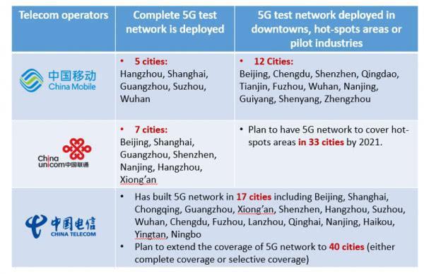报告称中国移动、中国联通、中国电信9月商用5G网络