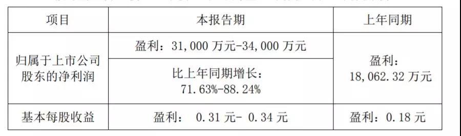 华工科技发布2019年上半年业绩:盈利同比增长71.63%-88.24%