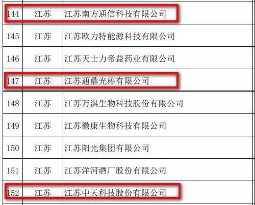 工信部第四批绿色制造名单公示:通鼎、中天等多家企业登榜