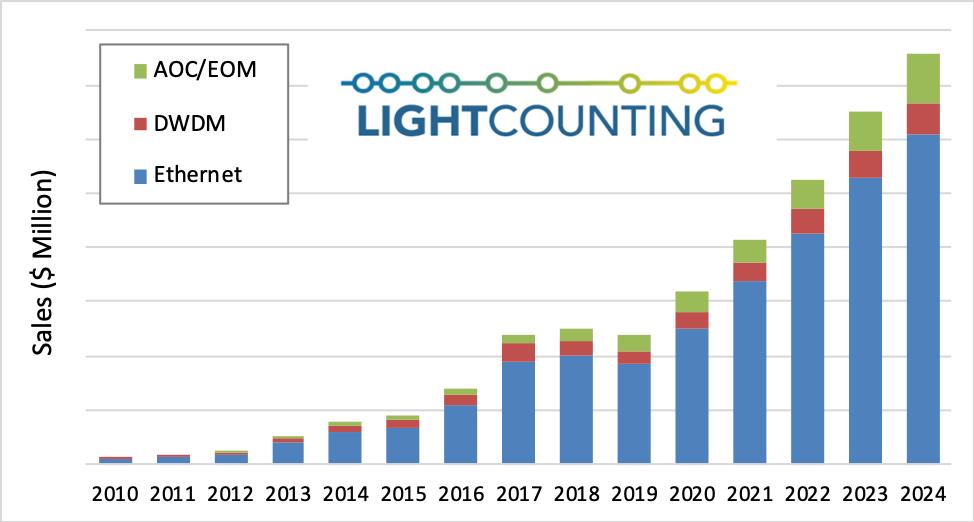 LightCounting:数据中心光模块市场的下滑为什么是暂时的?